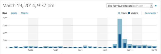 Here you see the baseline of 20-30 views. After a mention, as you can see, the views shot up to nearly a quarter million.